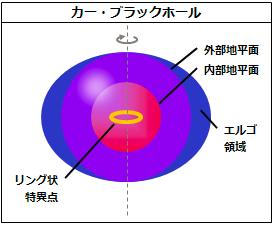 カーブラックホール(シュタインズゲートまとめより)