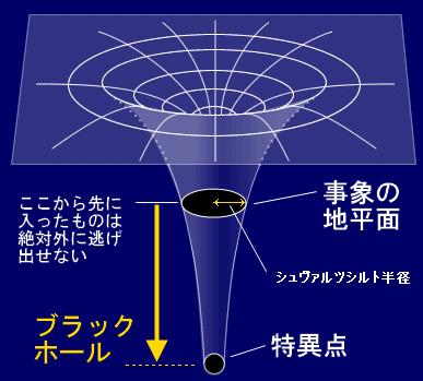ブラックホール図解 シュタインズゲートまとめより